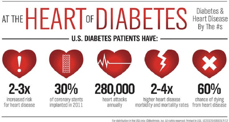 مشکلات قلبی بیماران دیابتی